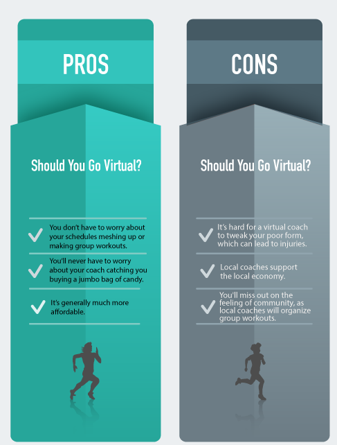 Fit Nation Pros and Cons of Virtual Coaching