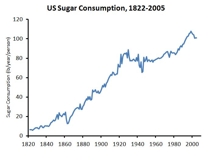 Sugar Consumption Fit Nation