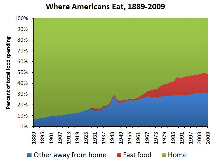 Where America Eats