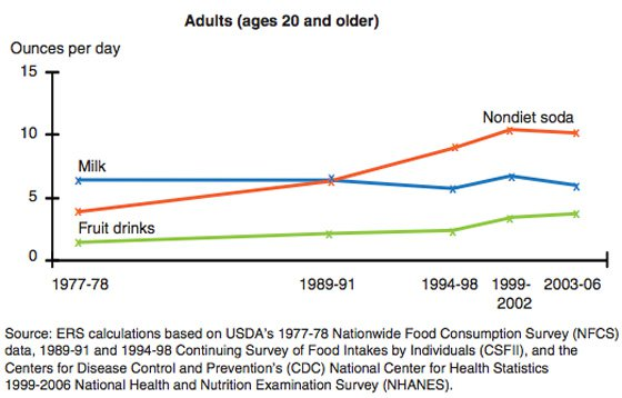 caloric-beverage-consumption-in-usa